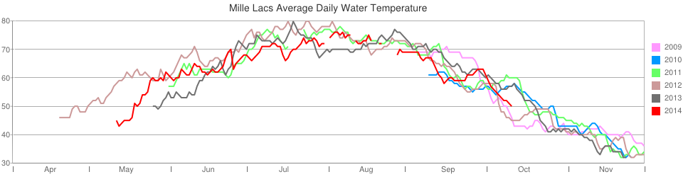 Six year history of Mille Lacs Lake summer water temperature